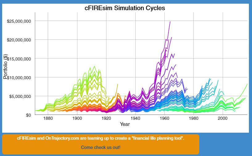 cfireism graph